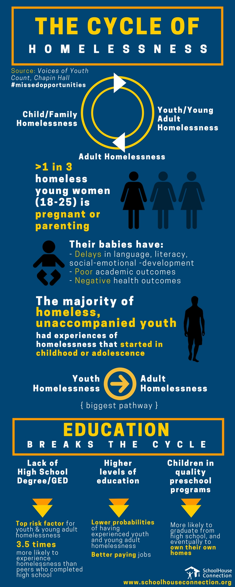 Infographic ChapinHall thecycleofhomelessness